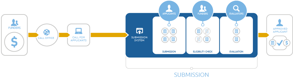Infografik eines einstufigen Einreichungsprozesses