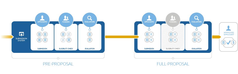 Infografik eines zweistufigen Einreichungsprozesses