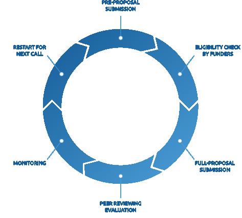 Infografik zum Einreichungszyklus